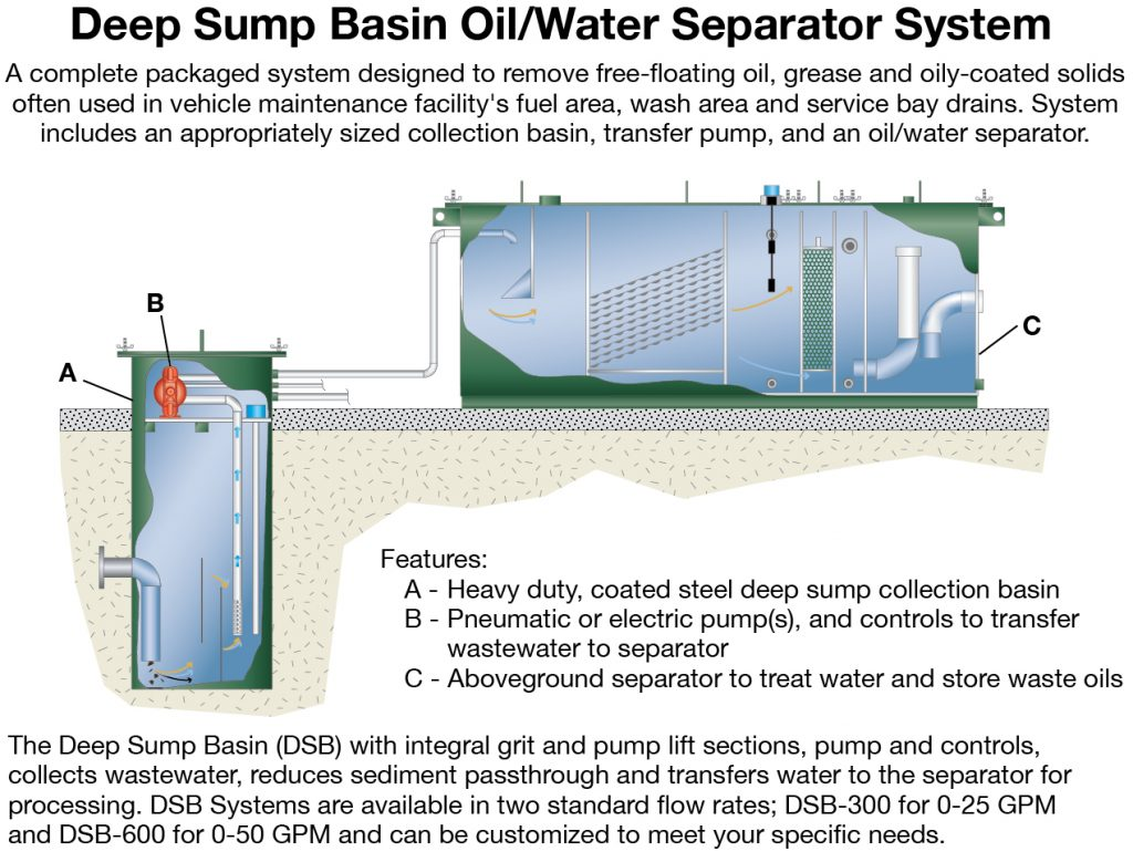 Oil Water Separators Highland Tank