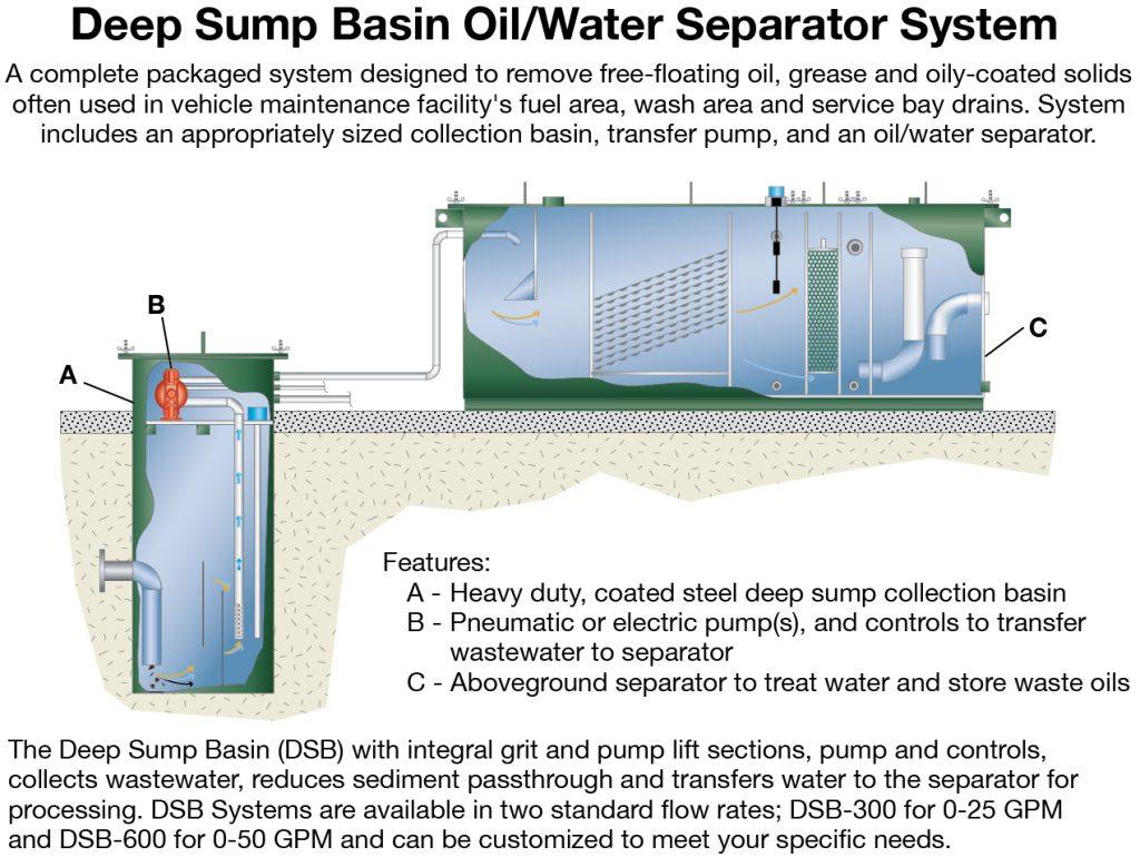 Triple Basin Oil Separator Tularosa Basin 2017