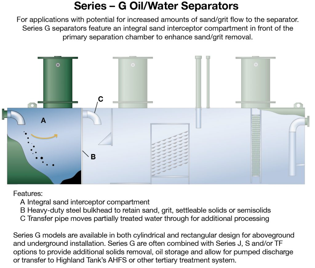 Oil Water Separators Highland Tank Wiring Diagram In Addition Septic Pump Close