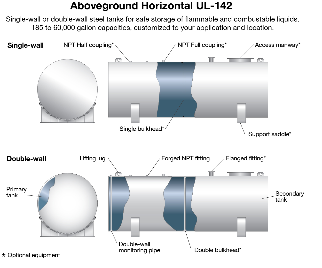 aboveground horizontal UL-142 - Highland Tank