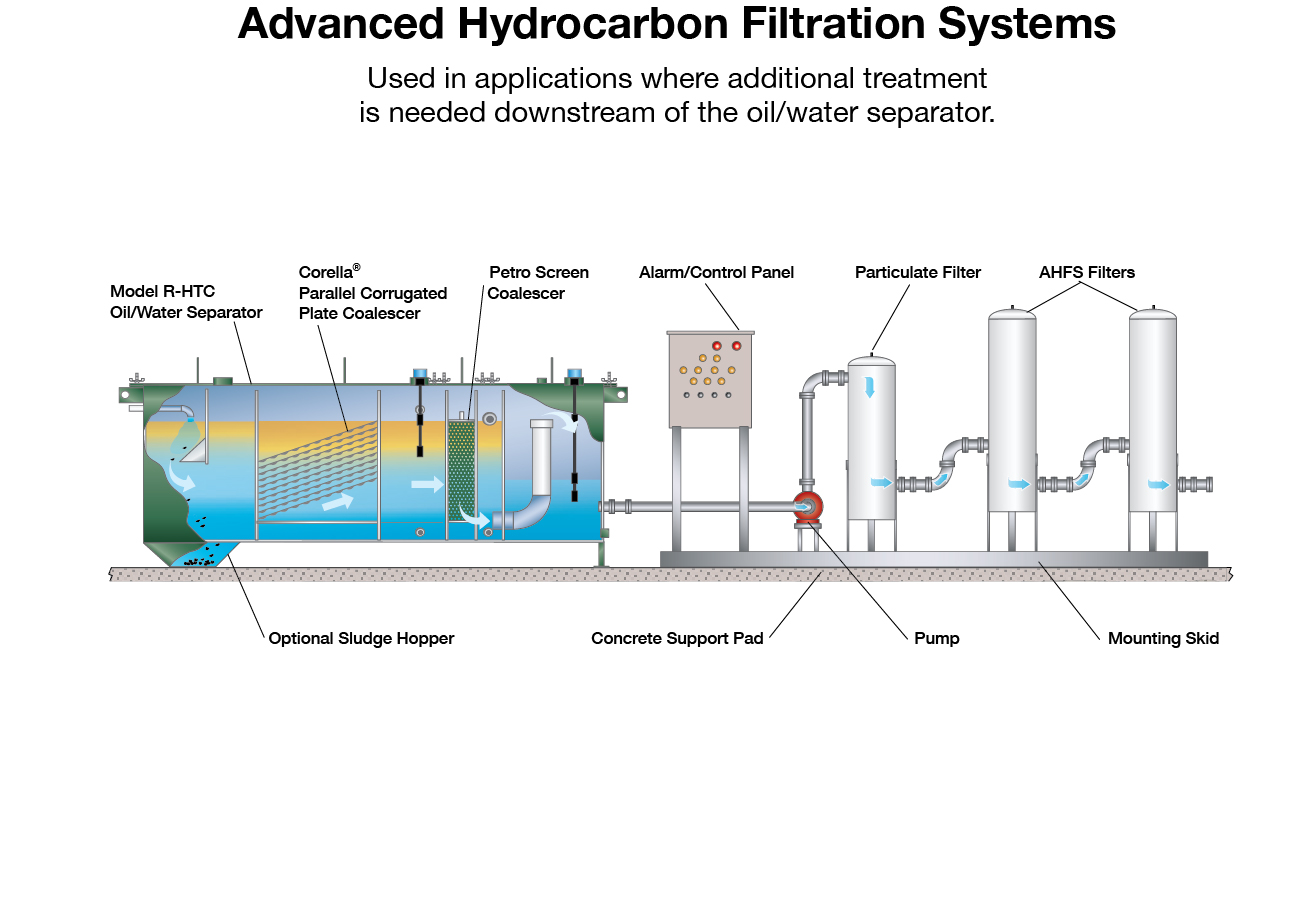 filtration systems - Highland Tank on oil and gas gathering diagram, oil water seporator diagram, drilling mud diagram, bioremediation diagram, pressure vessel diagram, oil water tank, oil power plant diagram, oil water seperator diagram, centrifuge diagram, gas processing plant diagram, filter diagram, oilfield battery diagram, oil separator design, oil heating system diagram, condensate drain diagram, water well parts diagram, water softener diagram, gas well diagram, oil well separator,