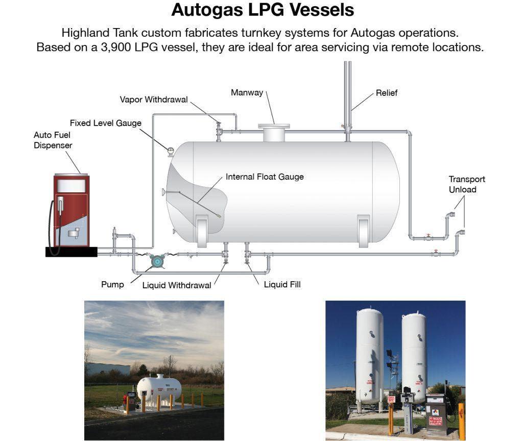 Propane Vessels - Highland Tank