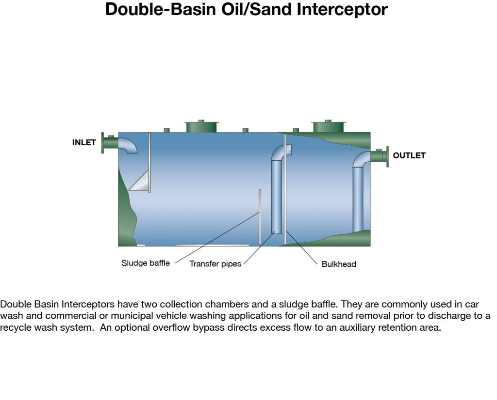 Oil Sand Interceptors Highland Tank