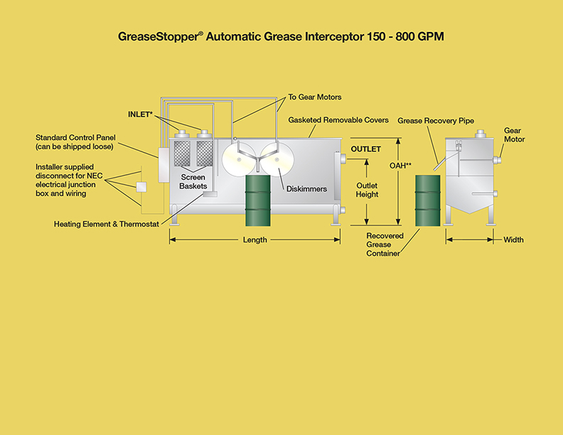 grease interceptors automatic - Highland Tank