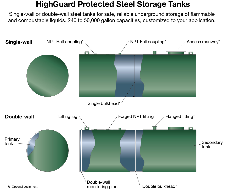 underground UL-58 & 1746 - Highland Tank