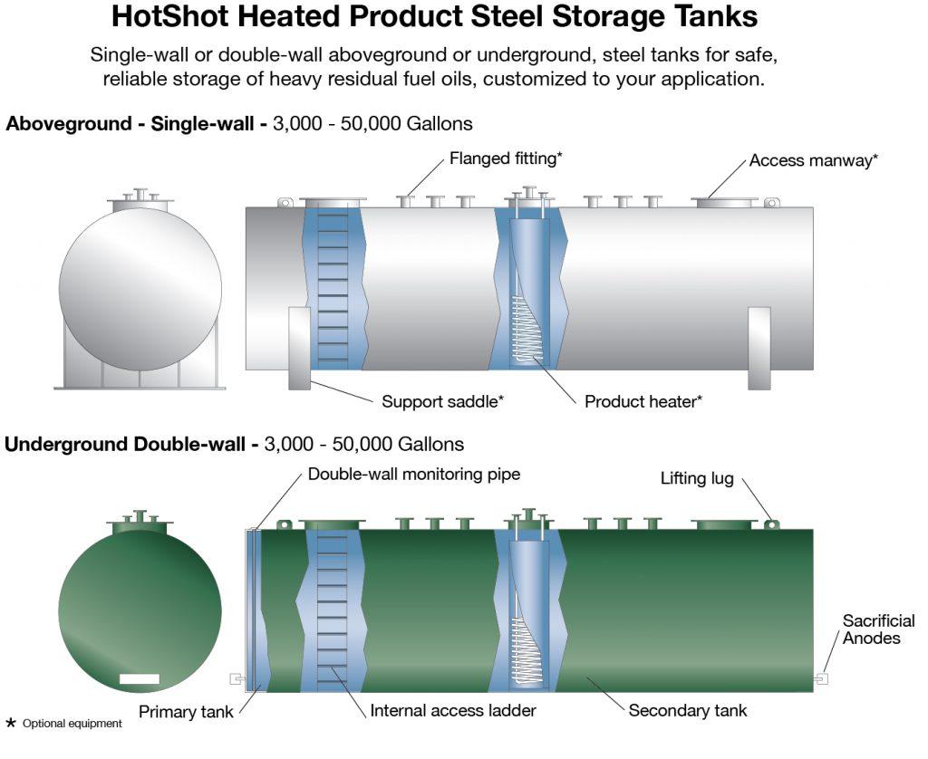 Hotshot Heated Product Tank X on Underground Oil Storage Tank Diagram