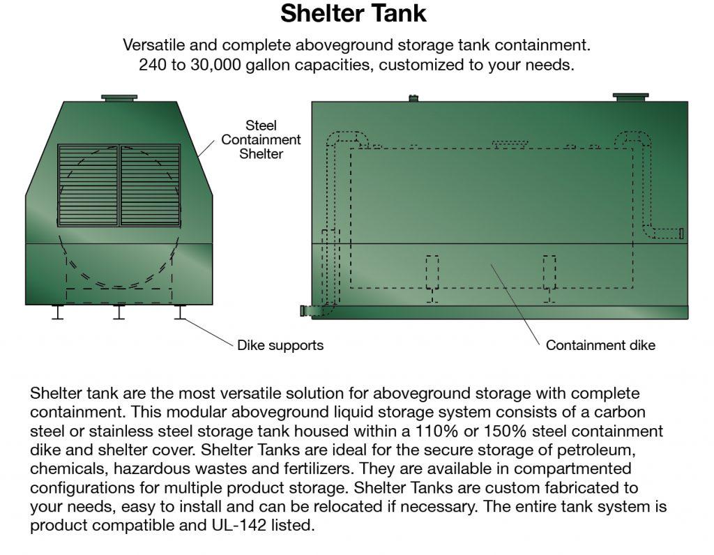 Aboveground Horizontal Ul 142 Highland Tank Truck Manufacturer Air Schematic