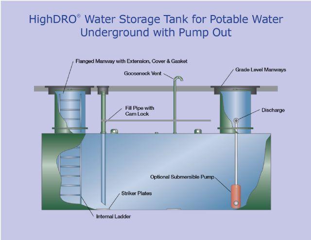 Highdro Water Tanks Highland Tank