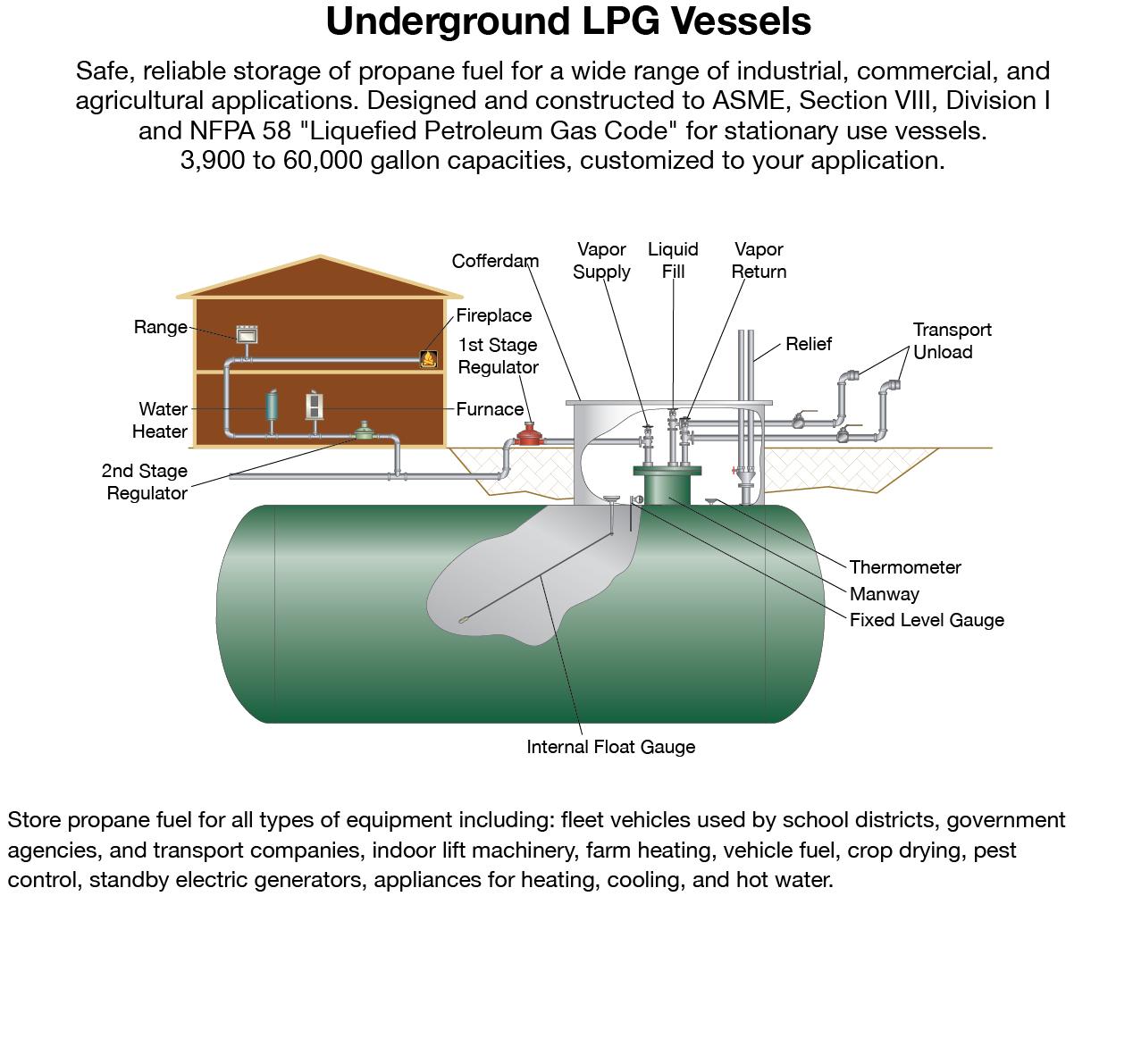 Underground lpg tank