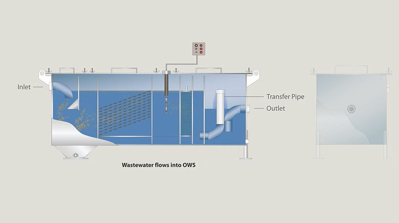 New Rectangular Oil/Water Separator Animation