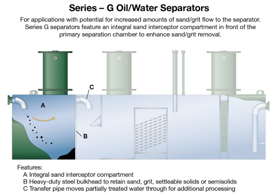 Series G Oil/Water Separator For Maintenance Facility